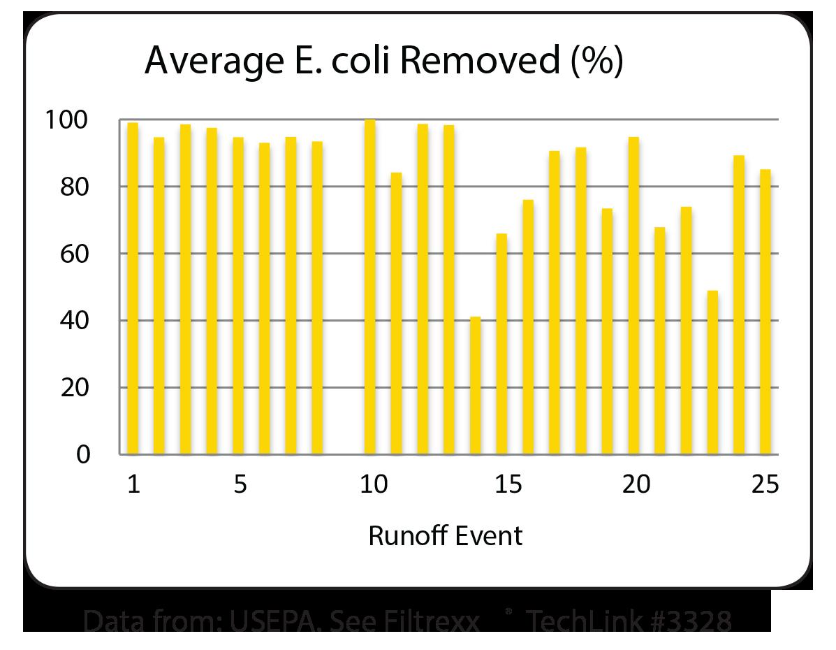 Filtrexx bactoloxx Average E. coli Removed Graph